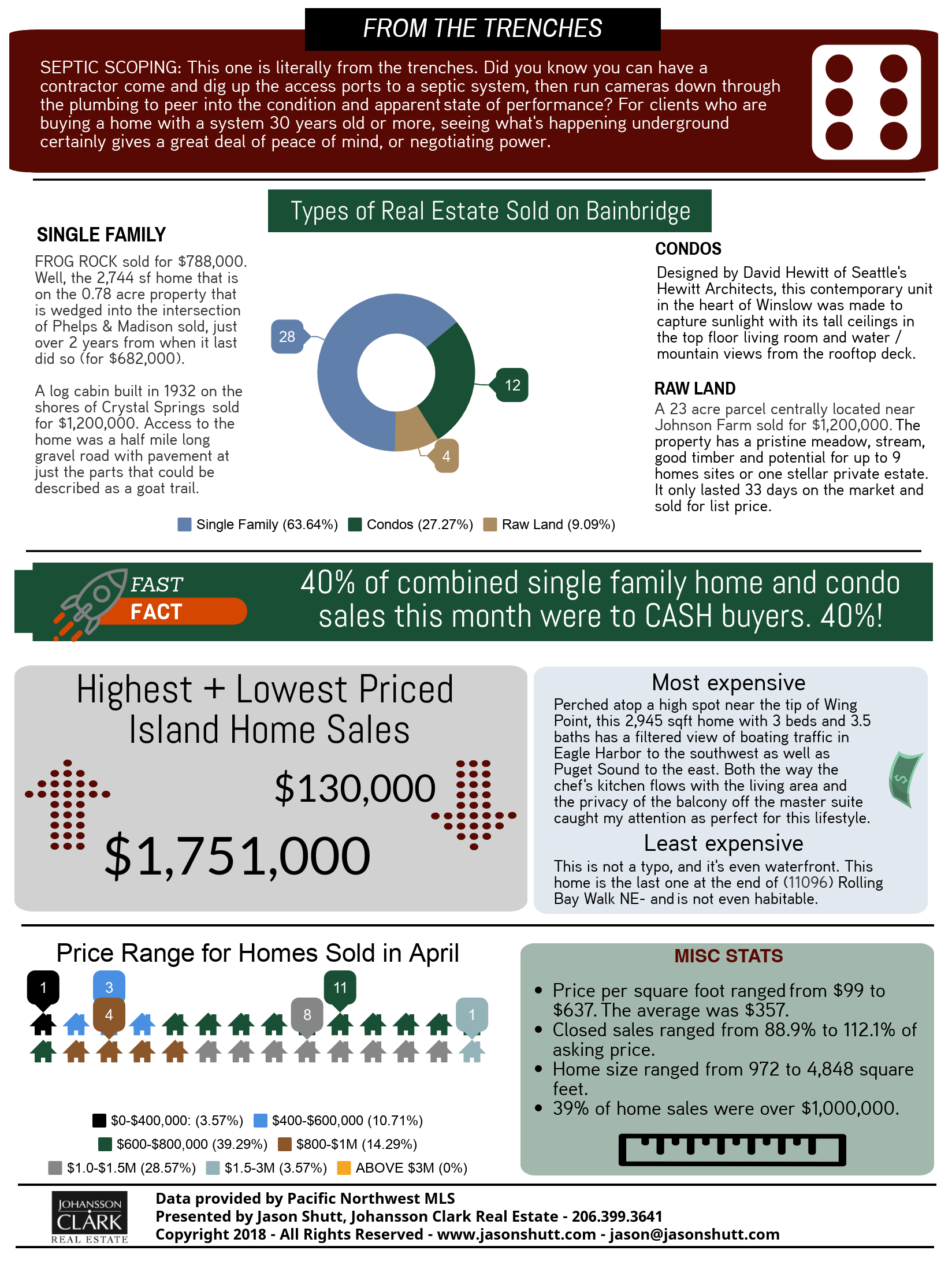99-Second Infographic: Bainbridge Island Real Estate Market Report